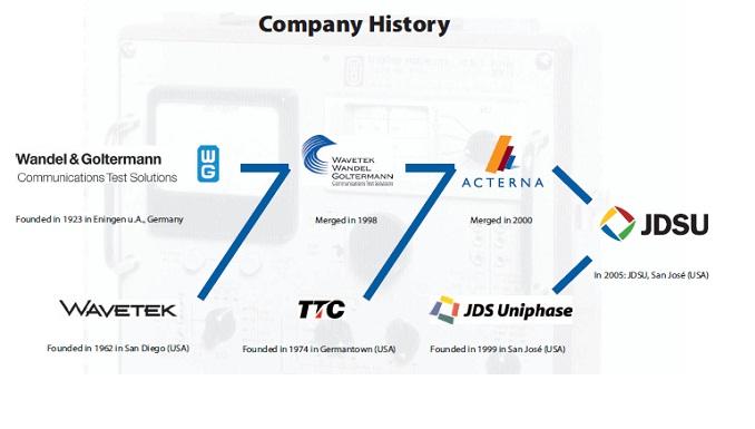 history_jdsu